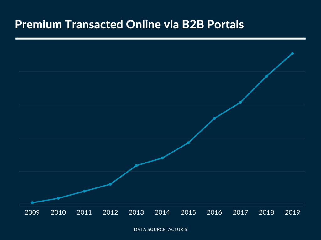 Insurer Portals Premium Transacted